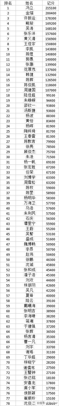 2018CPG上海站DAY1A组战罢 冯立领衔78人晋级