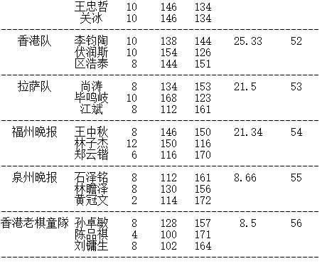 第31届晚报杯赵健男摘冠 新民清一队获团体冠军