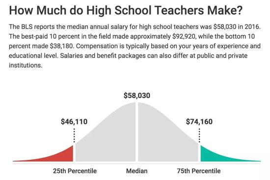 美国中小学老师有职称评定吗?待遇如何?