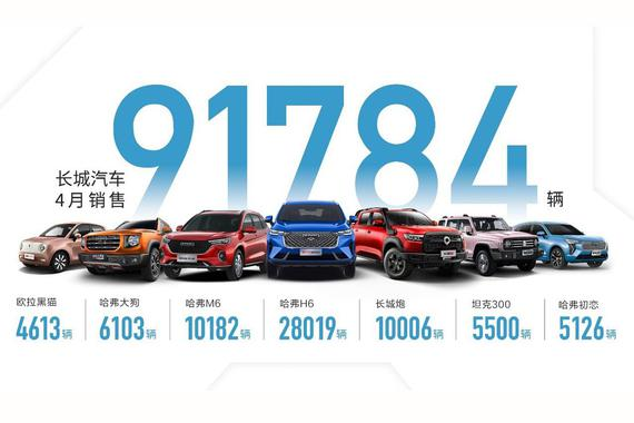长城汽车4月销量突破9.2万辆 同比增长14%