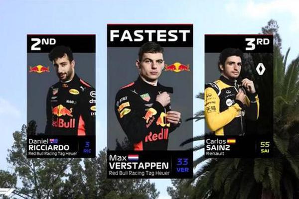 F1墨西哥站FP1,维斯塔潘最快