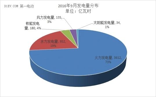 国家统计局:1-9月新能源车产出46.1万辆