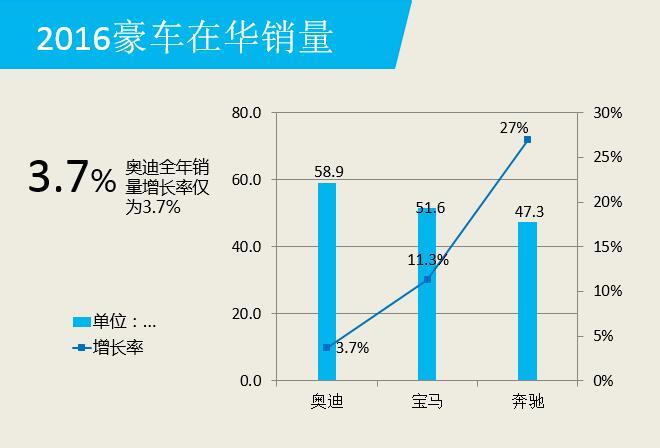 数说|奥迪遭宝马奔驰挤压 去年艰难增3.7%
