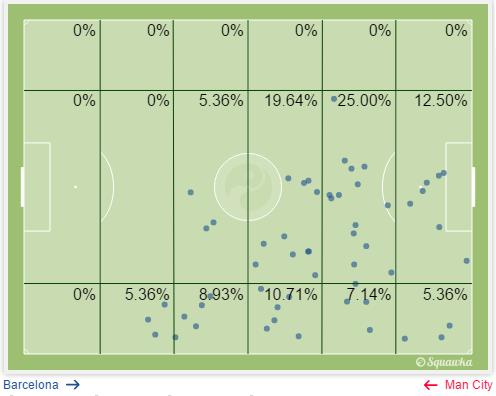 4-0战胜曼城时梅西的触球区域比例