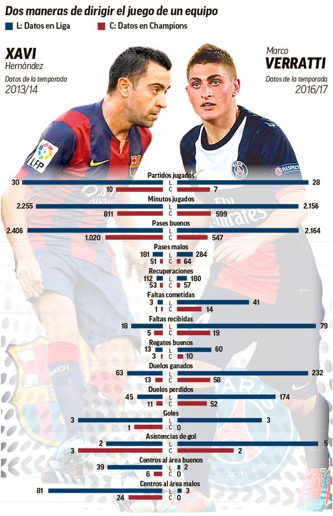 哈维(13/14赛季)和维拉蒂(上赛季)的数据对比