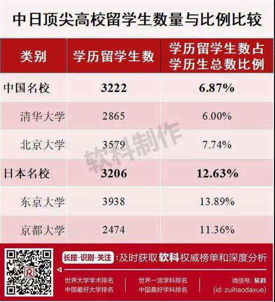 图表说明:中国名校指清华大学和北京大学相应指标的平均值;日本名校指东京大学和京都大学相应指标的平均值。清华大学、北京大学最新统计时间为2017年12月,东京大学、京都大学最新统计时间为2018年5月,数据均为当时在校学生人数,数据来源为各校官网。下同。