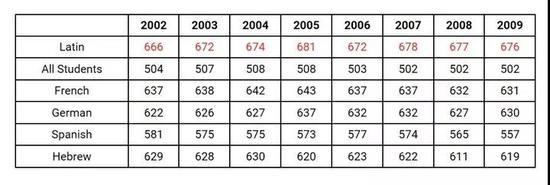 College Board 2002-2009 SAT词汇部分得分比较