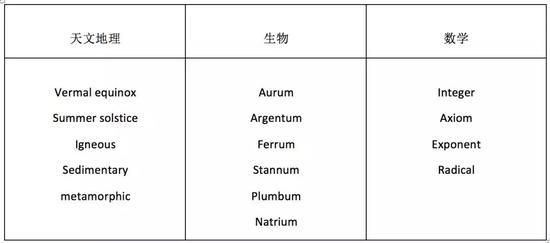 来自拉丁语的科学词汇