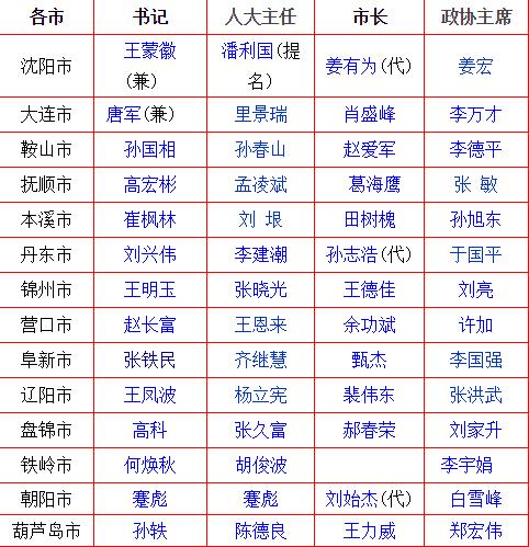 辽宁14地市党委、人大、政府、政协领导班子