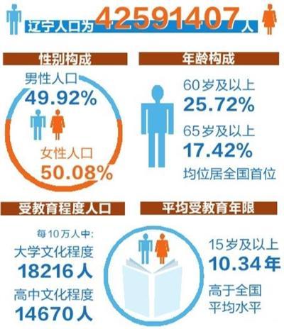 辽宁人口42591407人 排名全国第14