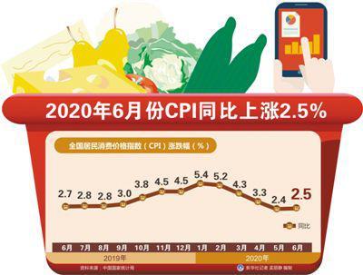 6月份CPI同比上漲2.5% 市場運行總體平穩