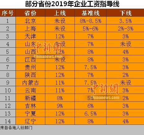 2019年你涨工资了吗?辽宁等14省份公布企业工资指导线