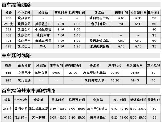 沈阳公交冬运15日启动 将解决大车隔