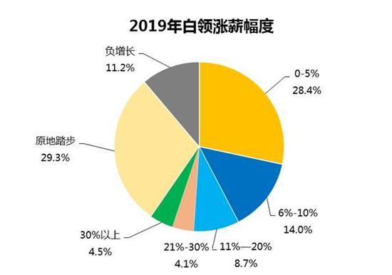 来自《2019年白领满意度指数调研报告》。