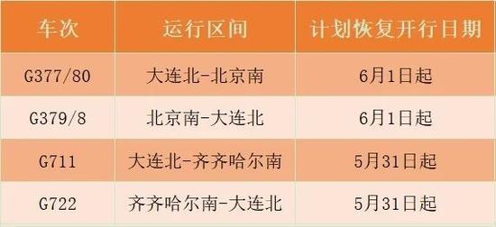 大连至北京、齐齐哈尔部分动车组列车恢复开行