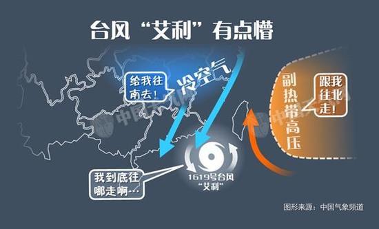 """由于同时受到冷空气和副热带高压的影响,台风""""艾利""""的路径扑朔迷离。"""