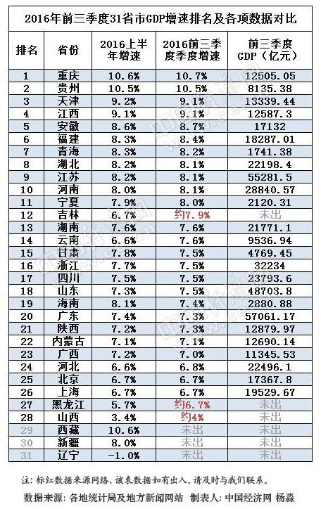 28省市前三季GDP成绩单出炉 24省增速跑赢全国