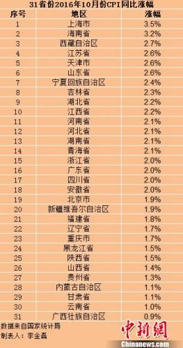 """辽宁物价较9月有所回落 CPI重返""""1时代"""""""