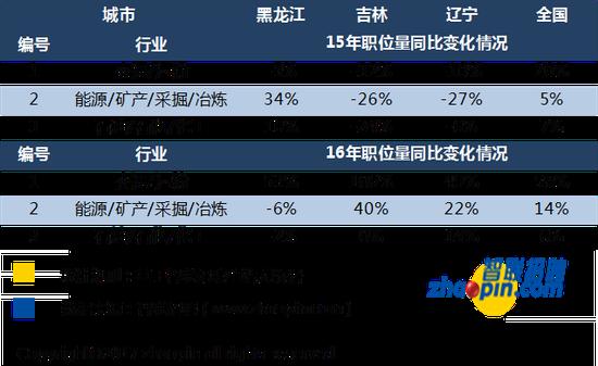 """""""一带一路""""政策下,东北三省就业增长显著"""