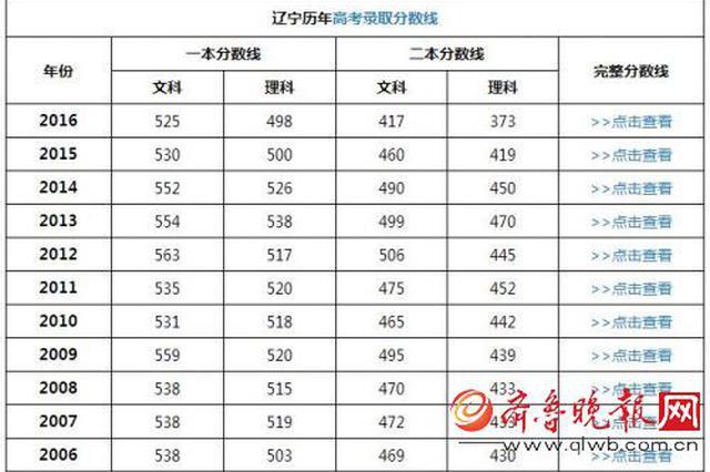 辽宁2017高考成绩公布查询时间 录取分数线预估猜测
