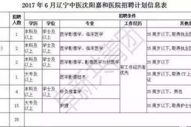又一大波招聘来袭:辽宁14家事业单位一次性招123人