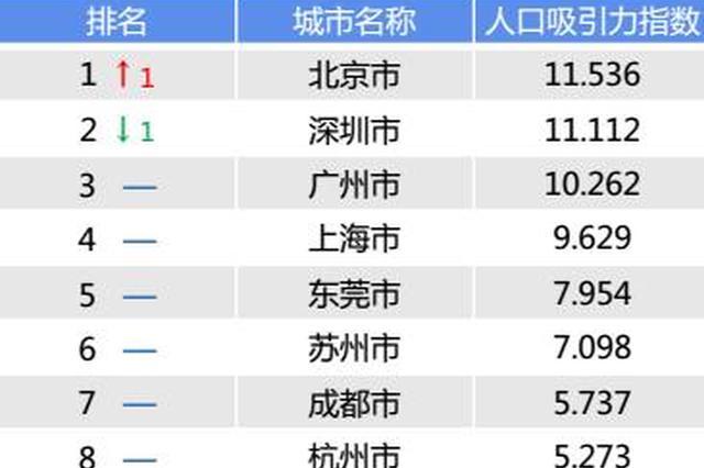 最新城市人口吸引力排行榜出炉:北京首登城市榜首 哈尔滨、沈