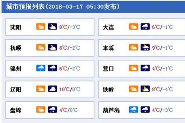 辽宁周末再迎雨雪天气 最高气温超过10℃