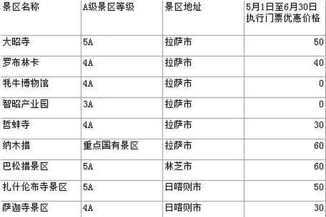 五一西藏26个国有重点景区执行门票半价政策