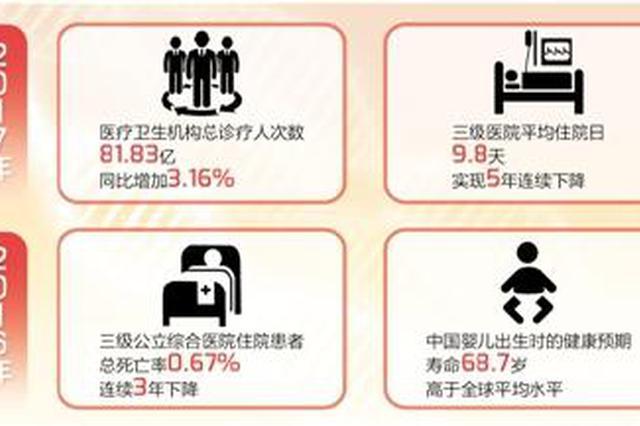 中国医疗质量持续提升:优势医疗技术引领国际水平