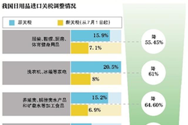7月起下调关税 部分化妆品药品降超65%
