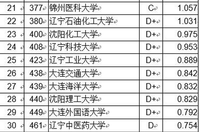 2018辽宁省大学创新能力排行榜:大连理工第一