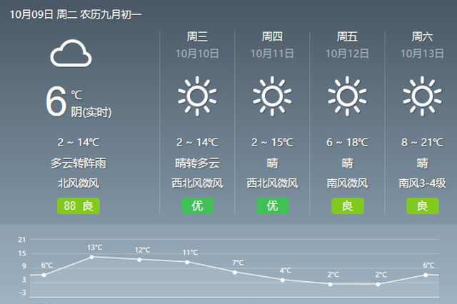 辽宁今日继续降温3-6℃ 多地有雨北风加重寒意