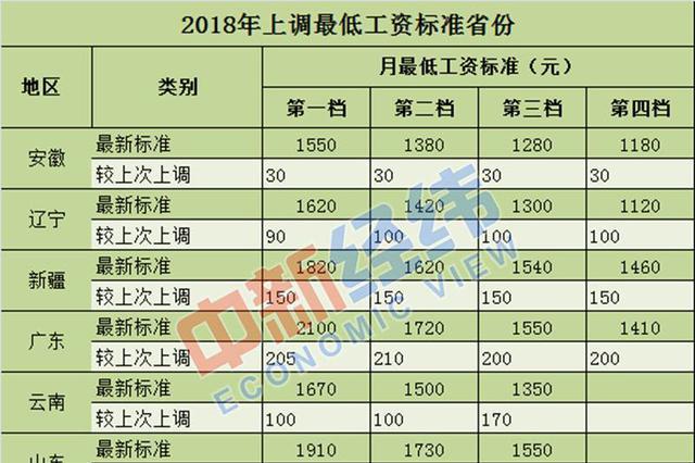 年内辽宁等15省份上调最低工资标准