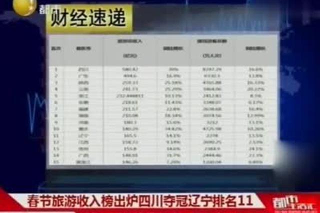 春节旅游收入榜出炉 辽宁排名11