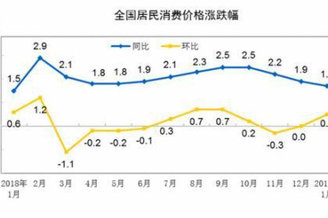 """2月份CPI公布 涨幅或连续三个月处""""1时代"""""""