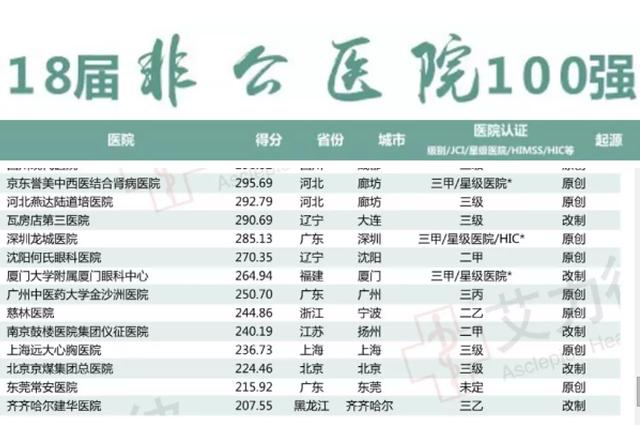 沈阳何氏眼科入围中国非公医院竞争力100强