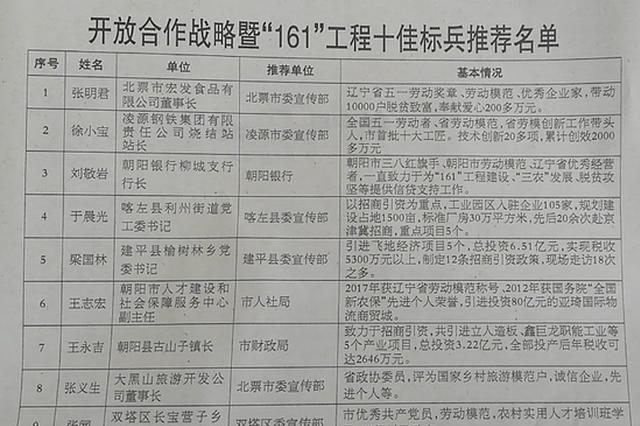庆祝中华人民共和国成立70周年先进典型评选公示