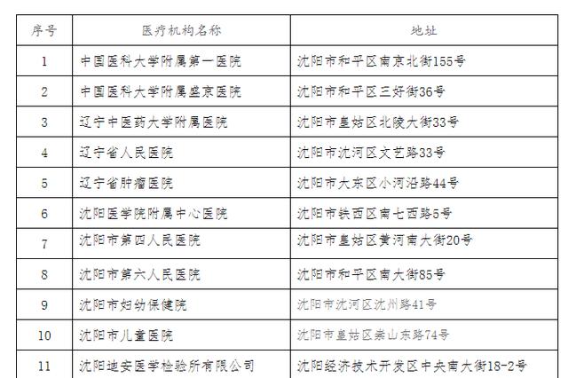 辽宁省具备新型冠状病毒核酸检测资质的医疗机构名单(截至20