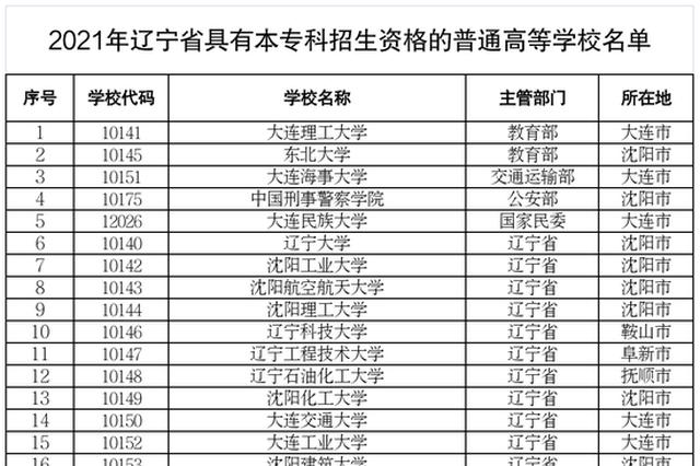 """辽宁省教育厅郑重提醒:谨防""""虚假大学"""""""
