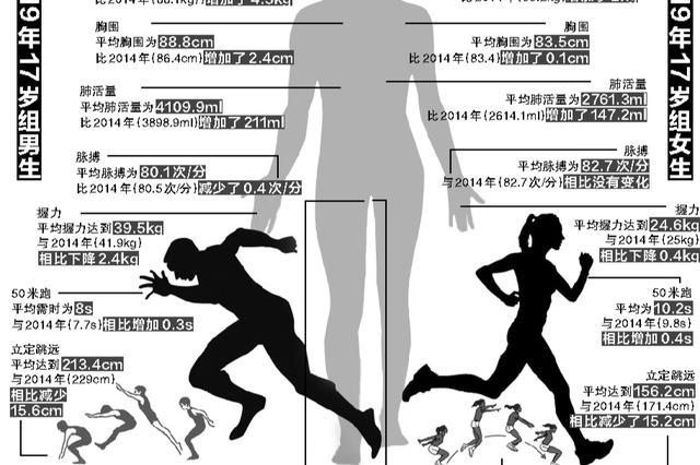 辽宁青少年健康五年来对比大数据出炉