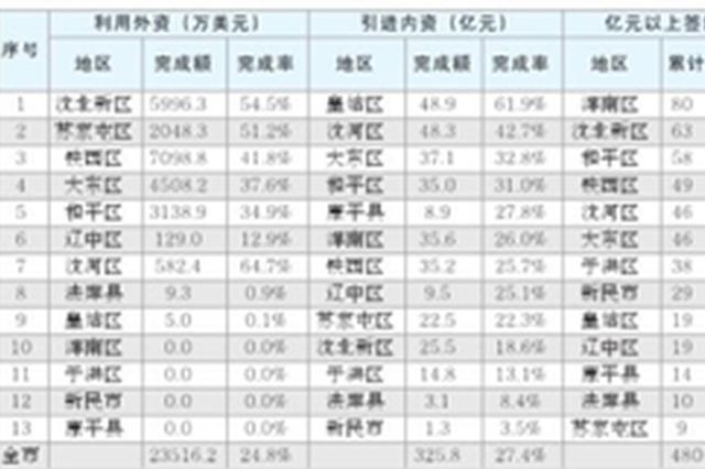 1-3月沈阳市新签约亿元以上项目480个