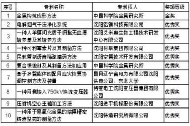 沈阳10项专利荣获第22届中国专利奖