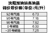 今日零时 沈阳92号汽油涨0.05元/升