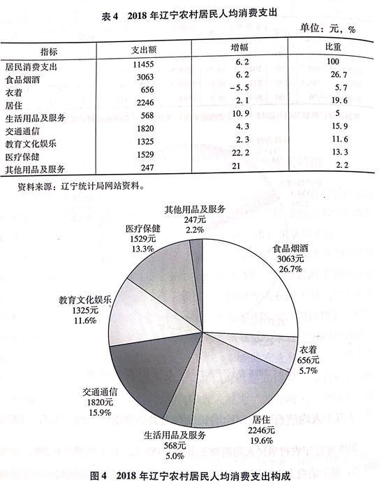 (参见《辽宁蓝皮书:2019年辽宁经济社会形势分析与预测》p77~78,社会科学文献出版社,2019年,9月)