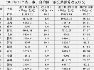 31省份2017年财力比拼:辽宁居中游