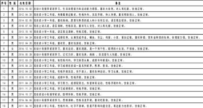 沈阳市儿童福利院公布 第二批可收养儿童信息