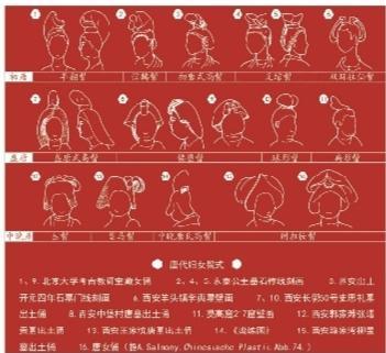 唐朝女性发式示意图