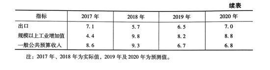 (参见《辽宁蓝皮书:2019年辽宁经济社会形势分析与预测》p17~18,社会科学文献出版社,2019年,9月)