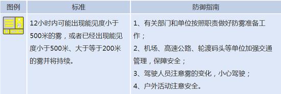 辽宁省发布大雾黄色预警