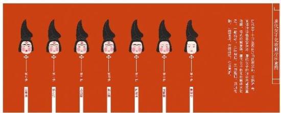 唐朝女性化妆顺序示意图